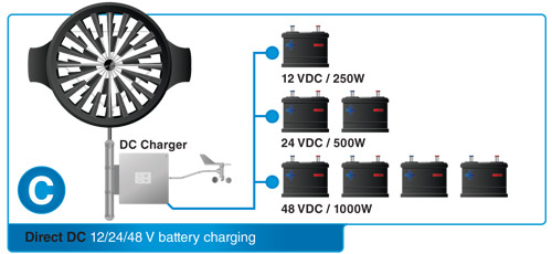 Direct DC battery Charger