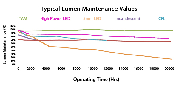 lumen maintanance values